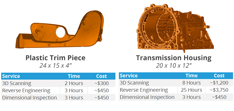 How Much Does 3D Scanning Cost?   3 Space