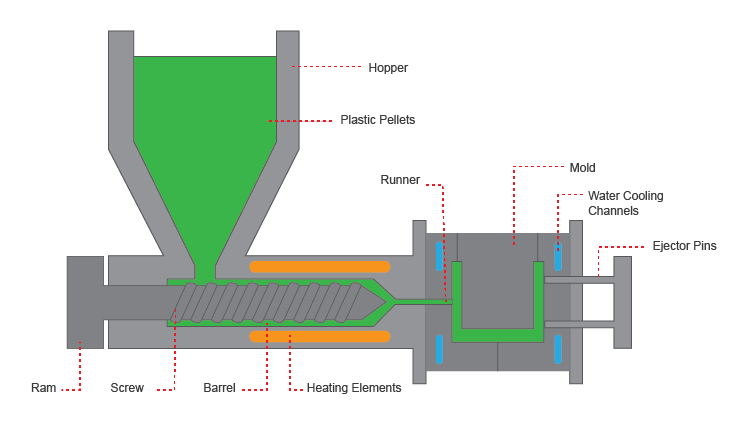 Injection Molding Design Guide | 3 Space